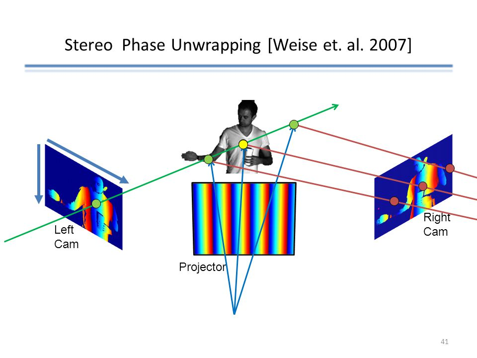 Stereo Phase Unwrapping [Weise et. al. 2007]